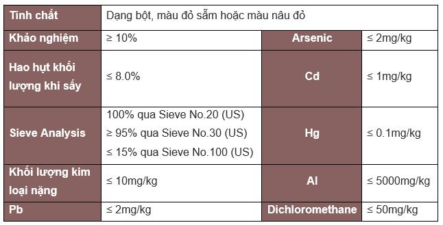 Phân tích kỹ thuật canthaxanthin 10%