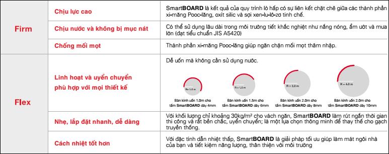 các đặc tính  của tấm xi măng smartboard thái lan