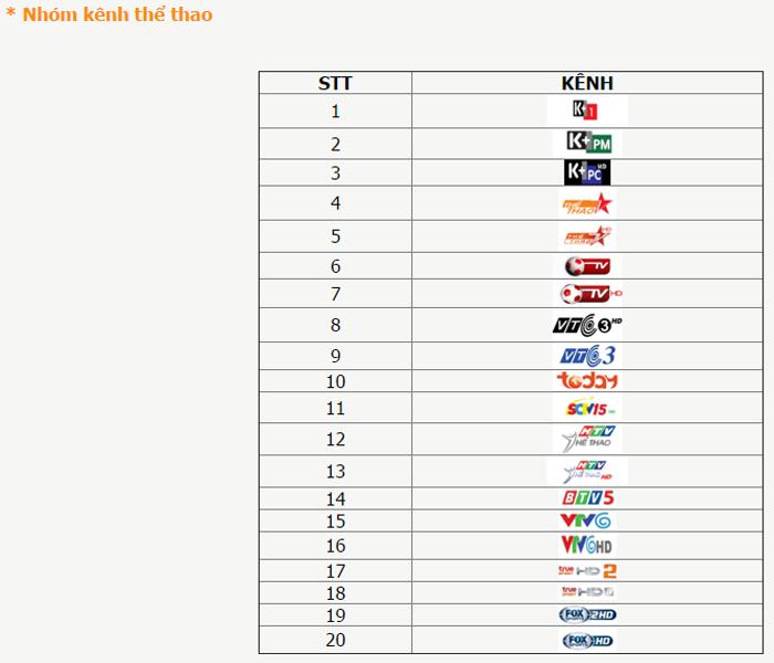 Danh sách kênh truyền hình tivi của thiết bị Android tivi Smart box