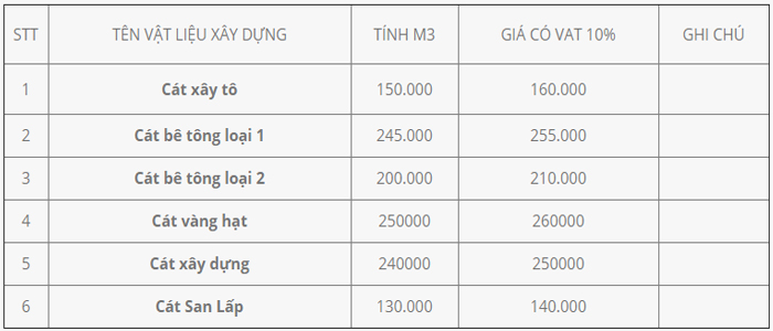Bảng báo giá cát xây dựng tổng hợp