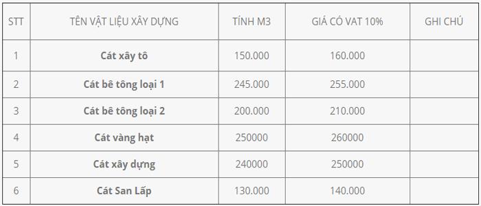 báo giá tổng hợp cát xây dựng