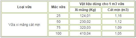 Tỷ lệ cát xi măng trong vữa xây đối với cát mịn