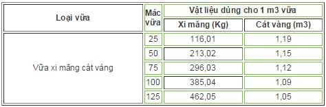 Tỷ lệ cát xi măng trong vữa xây đối với cát vàng