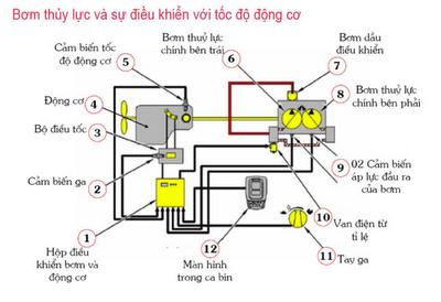 Bơm thủy lực và sự điều khiển với tốc độ động cơ của máy đào