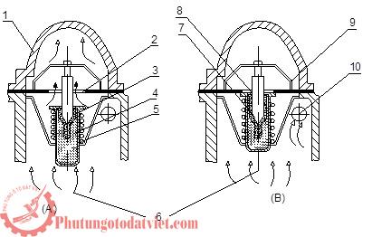 Van hằng nhiệt MINI Cooper R55 R56 R57 R58 R59 R60 R61- 11537647751