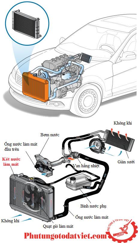 Két nước làm mát Lexus GX460 2011-2016- 1640038251