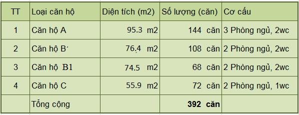 Bảng thống kê diện tích căn hộ chung cư 60 Nguyễn Đức Cảnh