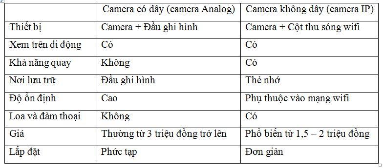 Lap dat camera quan sat Tay Ninh