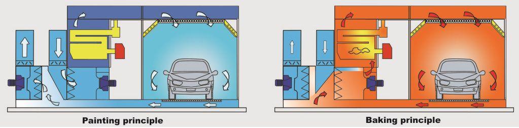 Hệ thống thoát khí thải phía hông buồng sơn được thiết kế khoa học