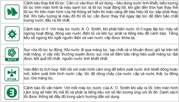 he_thong_canh_bao_thong_minh_aosmith