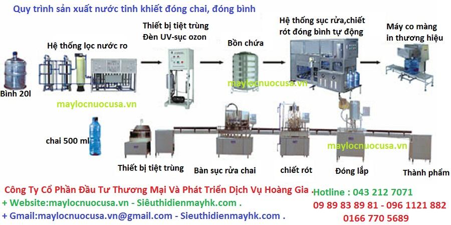 quy trình sản xuất nước đóng bình
