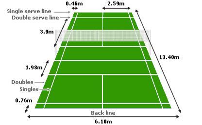 Kích thước tiêu chuẩn của sân cầu lông