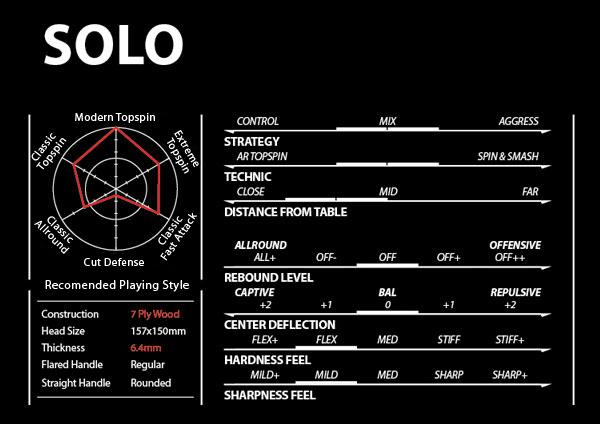 solo-chart.