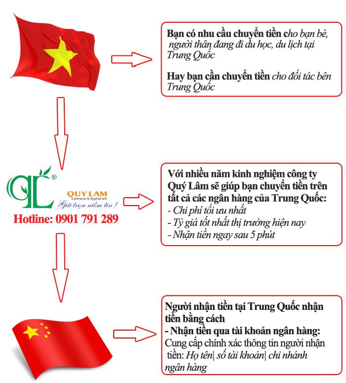 dịch vụ chuyển tiền từ Việt Nam sang Trung Quốc uy tín tại Hà Nội, TPHCM