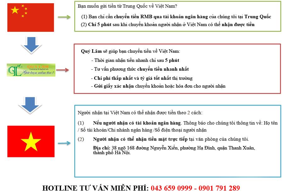 quy trình chuyển tiền Trung Quốc về Việt Nam
