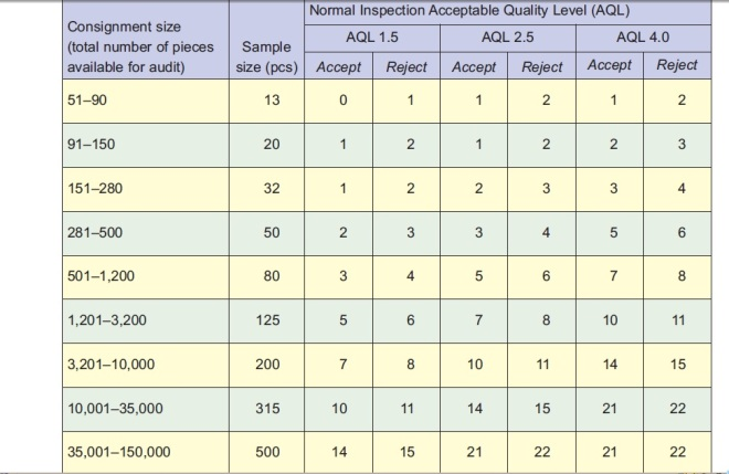 AQL Chart for Apparel Industry