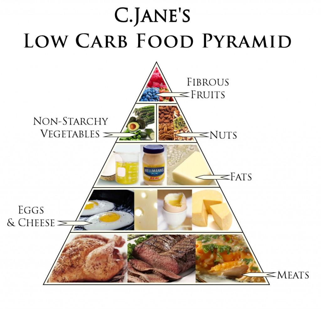 Biểu đồ hình tháp những loại thực phẩm nên sử dụng khi áp dụng Low Card