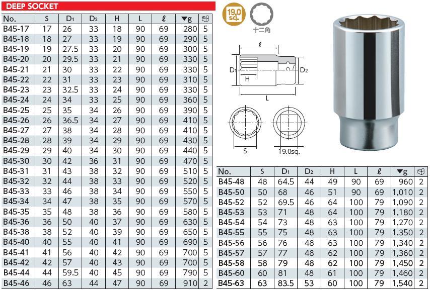 Đầu khẩu 3/4 inch dài, đầu tuýp dài loại 3/4 inch, B45-50, KTC B45-50