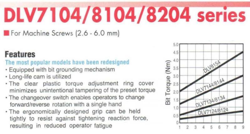 Dòng tô vít điện Delvo DLV7134, Delvo DLV7134-MKE, dải lực 0.5-1.7Nm