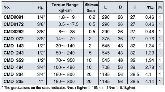 Thông số cờ lê lực kim chỉ CMD805, cờ lê lực 1 inch, tay cân lực 160-800Nm,