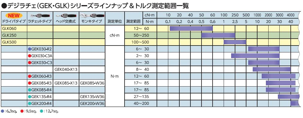 Sản phẩm cờ lê lực điện tử, GLK250, KTC GLK250, 50-250cNm, tô vít cân lực
