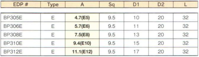 Đầu khẩu E từ e5 đến E12, BP305E, BP306E, BP310E, BP312E