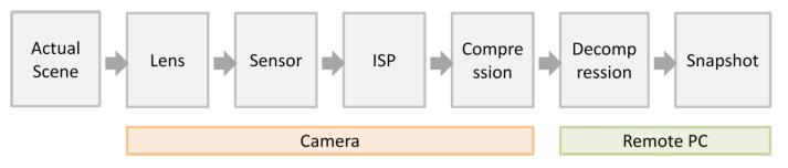 4 yếu tố quyết định hình ảnh chất lượng camera