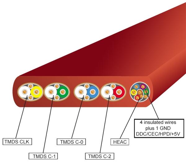 Dây cáp HDMI v1.4 cao cấp FLAT FUKIN 1.5m BÌNH MINH JSC