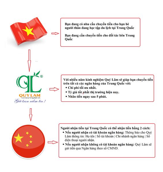 Quy trình chuyển tiền Việt Nam - Trung Quốc