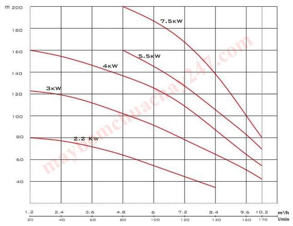 Máy bơm tăng áp trục đứng Mitsuky MVM