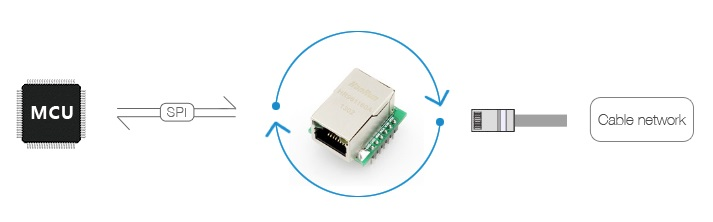 Module Ethernet W5500 TCP / IP