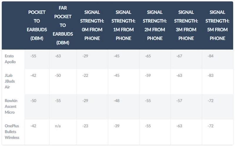 Bảng hiển thị thông số dBm của tai nghe True Wireless