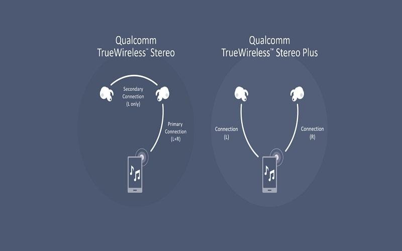 Cách Tai nghe True Wireless hoạt động