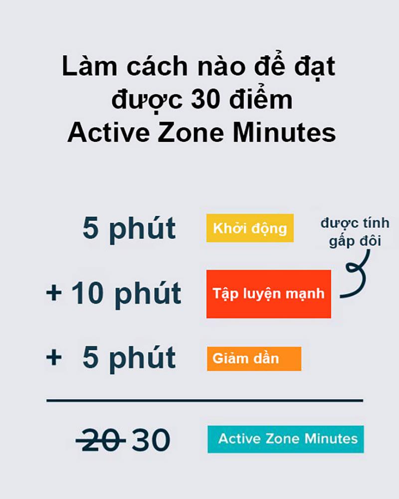 Ví dụ về cách kiếm điểm trong vùng Active Zone Minutes của Fitbit