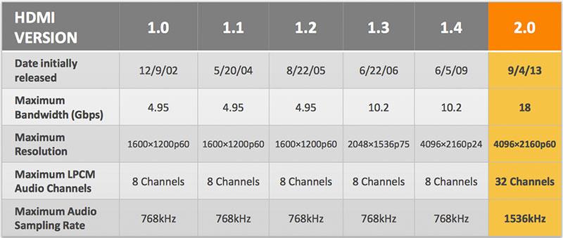 Điểm qua các chuẩn HDMI từ 1.0 đến 2.0 và mới nhất HDMI 2.0A