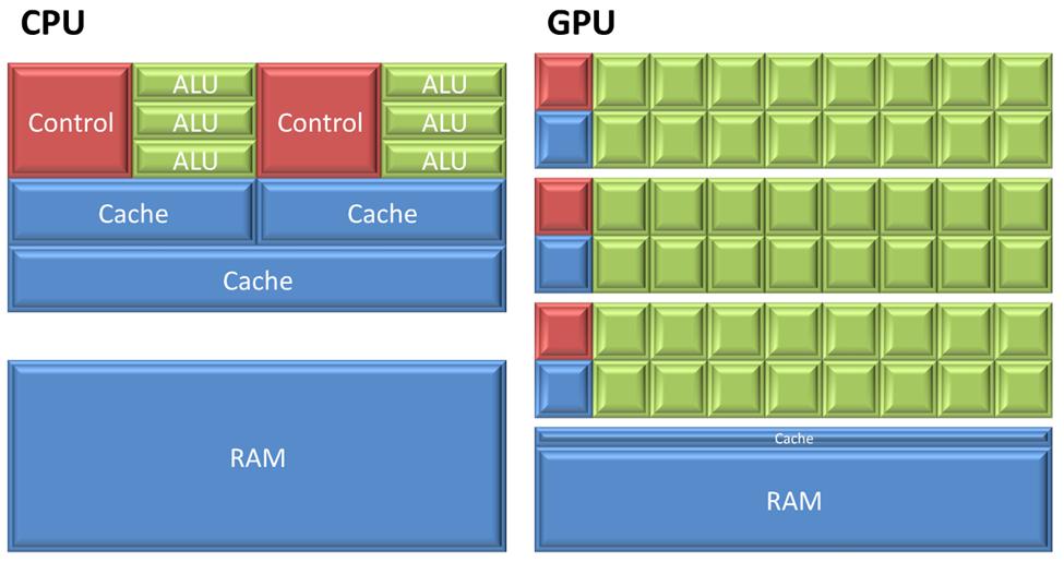 GPU trên Android Box là gì? Có nên chọn máy có GPU mạnh?