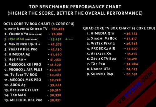 Cập nhật bảng đánh giá tốc độ xử lý chipset của Android TV Box