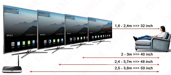 Lưu ý khi xem video chất lượng cao trên TV sử dụng đầu HD Android Box