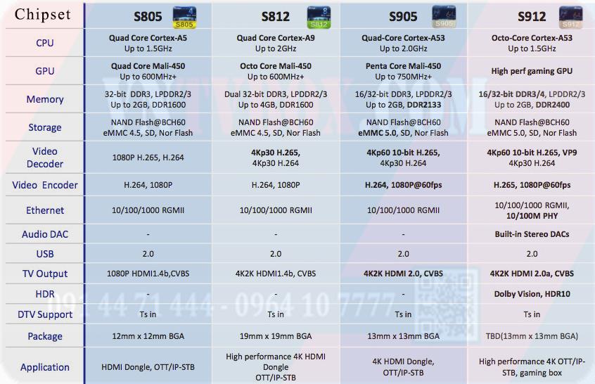 Chip amlogic s912 là gì? Tại sao nên dùng chip s912?