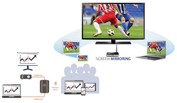 Tổng hợp cách kết nối iPhone iPad lên TV hoặc màn máy chiếu tốt nhất