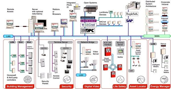 Hướng dẫn thiết kế thi công hệ thống điện nhẹ cho từng loại hình sẽ khác nhau.