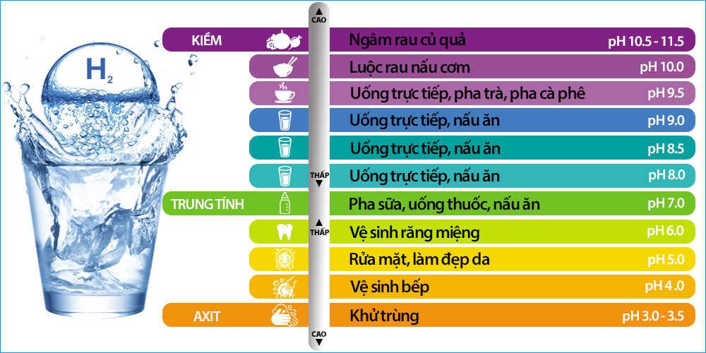 Các cấp độ nước ion kiềm - Điện máy KLP