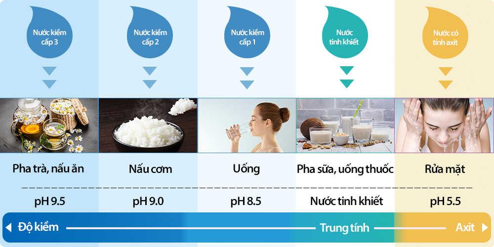 Hướng dẫn sử dụng nước ion kiềm - Điện máy Kim Long Phát