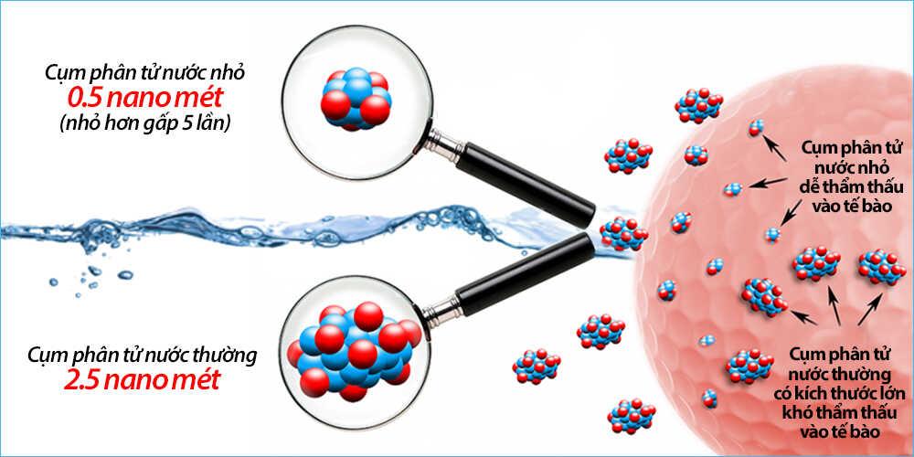 Nước ion kiềm có phân tử nước siêu nhỏ - Điện máy Kim Long Phát