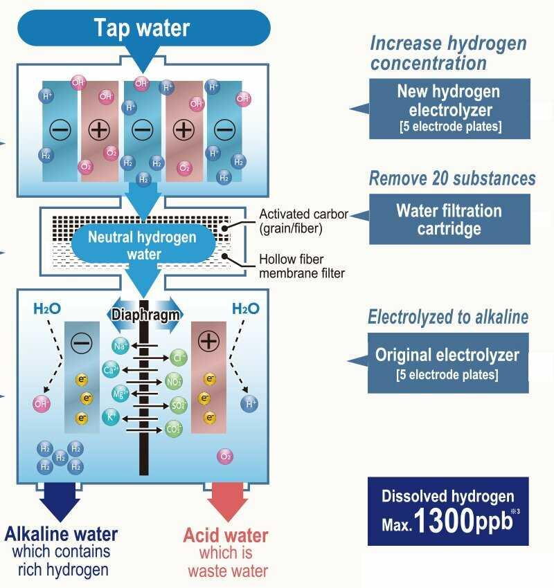 máy tạo nước ion kiềm Fujiiryoki HWP-77 dienmayklp.vn