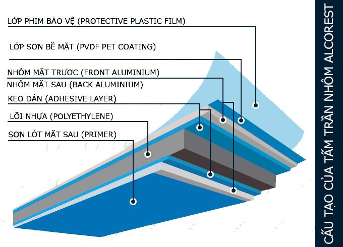 quy-cach-tam-nhom-aluminium-composite
