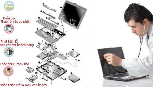 Sửa chữa laptop uy tín ở hà nội và lấy ngay