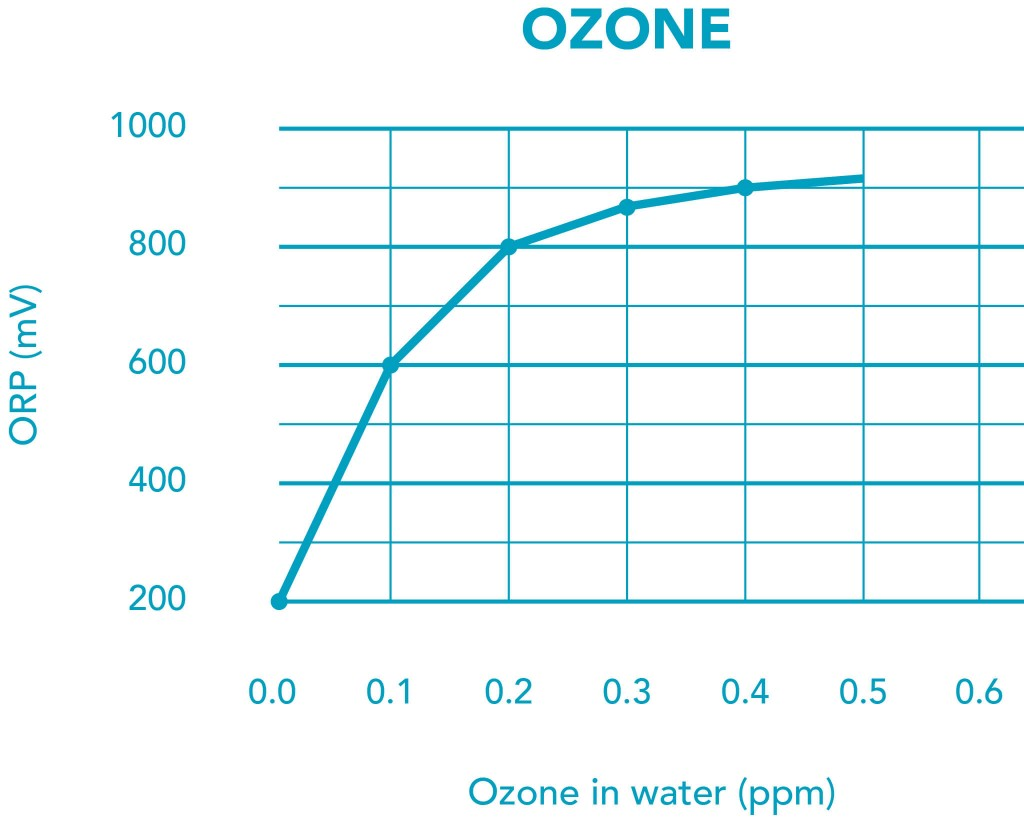 ORP-and-Ozone
