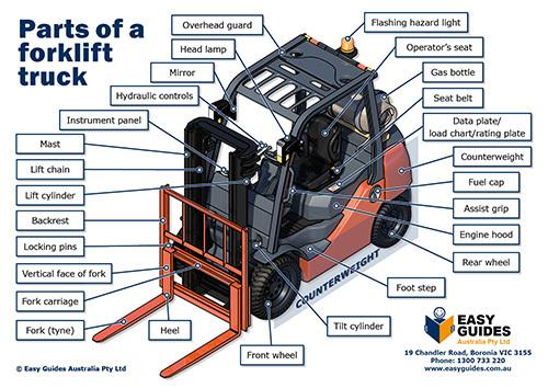Phụ tùng xe nâng hàng chính hãng- Forklift Parts Xe nâng bền phải là TFV