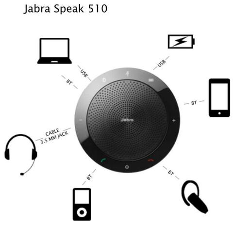 Loa Phòng Họp Jabra Speak 510